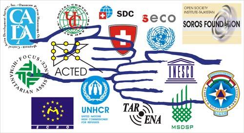 Международная помощь Таджикистану