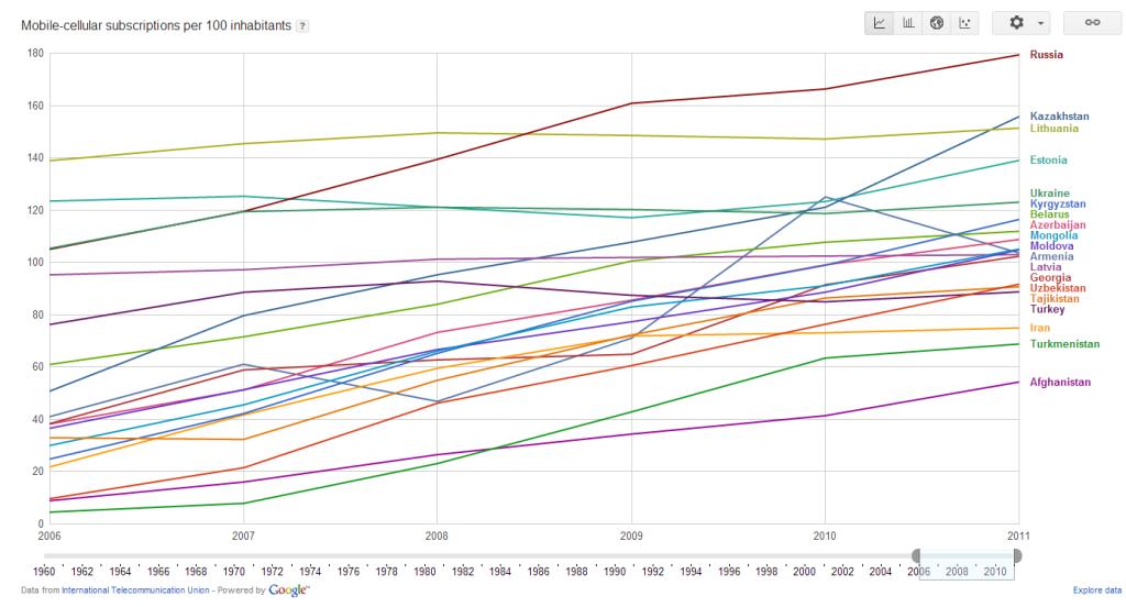 Количество абонентов мобильной связи на 100 жителей
