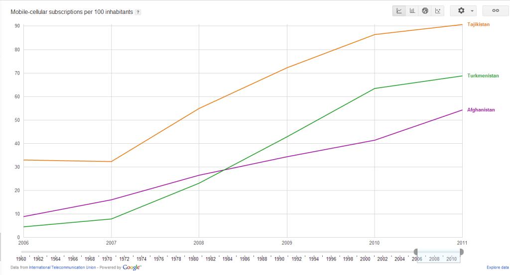 Количество абонентов мобильной связи на 100 жителей (3 страны)