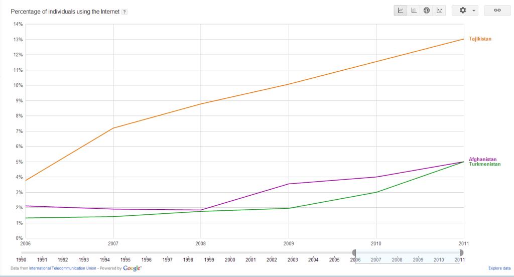 Доля пользователей Интернет (3 страны - Таджикистан, Афганистан, Туркменистан)