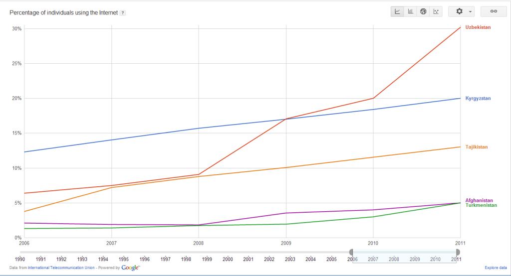 Доля пользователей Интернет в 5 странах