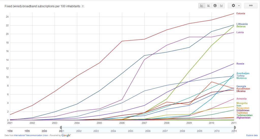 Количество абонентов фиксированного широкополосного доступа в Интернет на 100 жителей