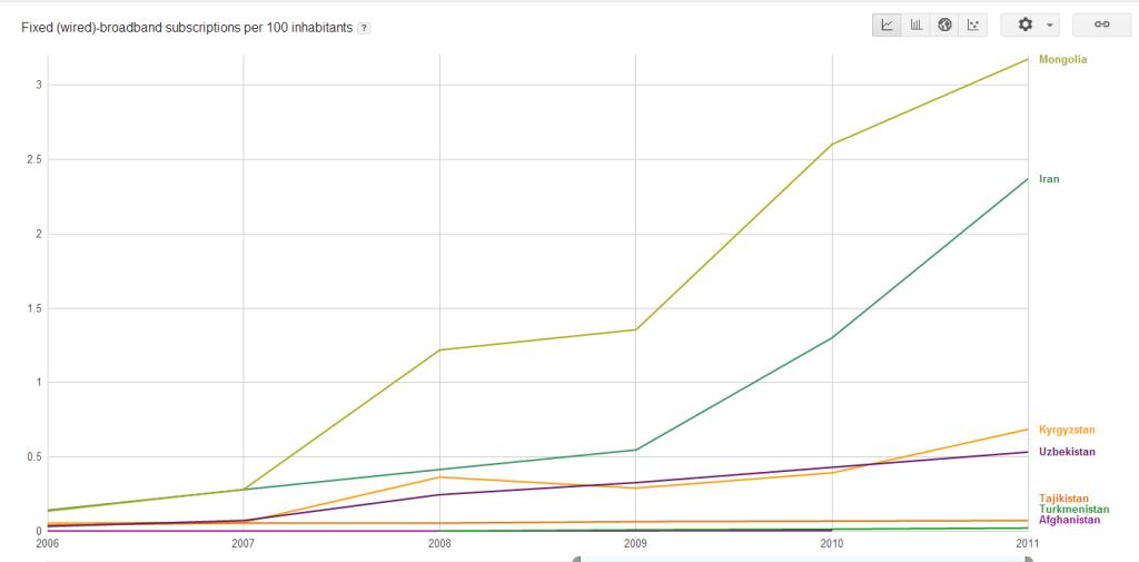Количество абонентов фиксированного широкополосного доступа в Интернет на 100 жителей (7 стран)