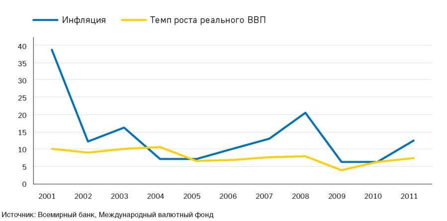 Рисунок 2.1. Динамика инфляции и темпов роста реального ВВП, %
