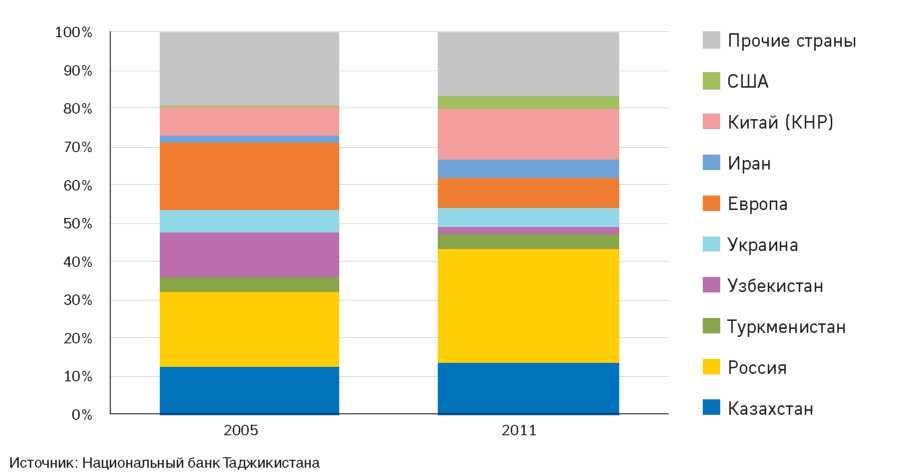 Рисунок 2.10.Источники импорта РТ в 2005 и 2011 годах