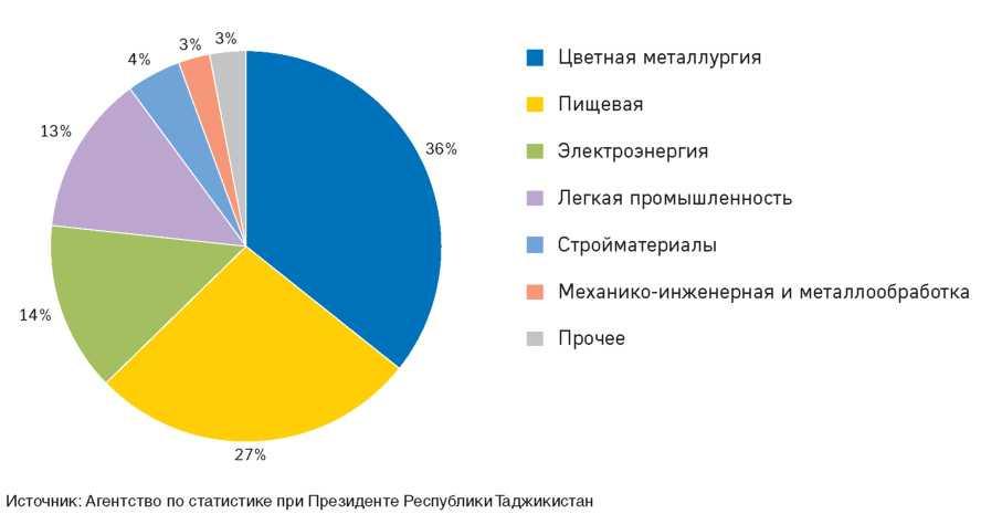 Рисунок 2.7. Структура выпуска промышленности, 2010 год