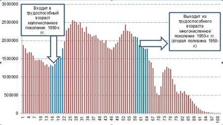 Рисунок 1. Численность постоянного населения РФ на 1 января 2013 года по однолетним возрастным группам, чел.
