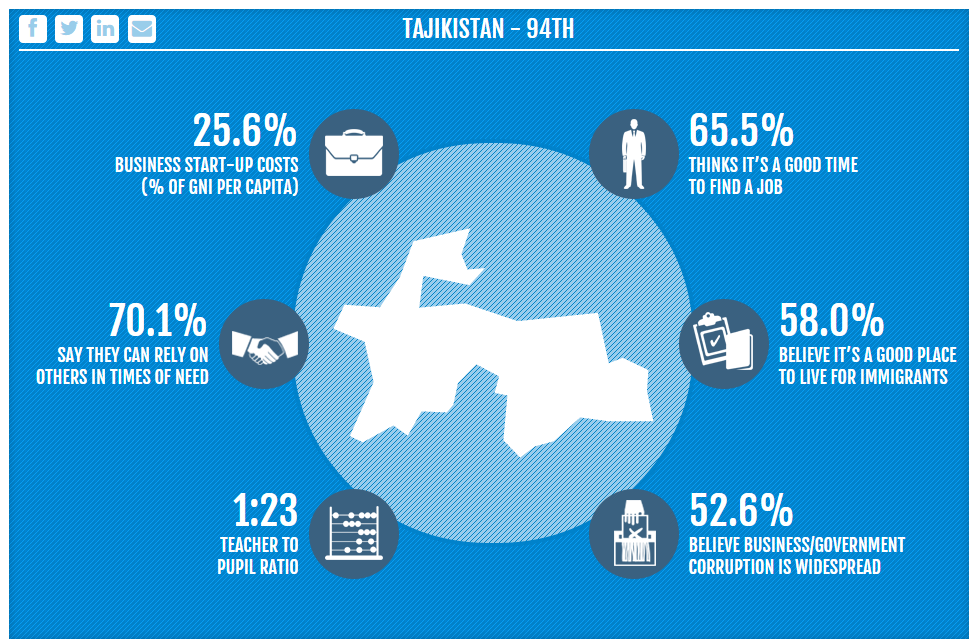 prosperity index-tajikistan-2