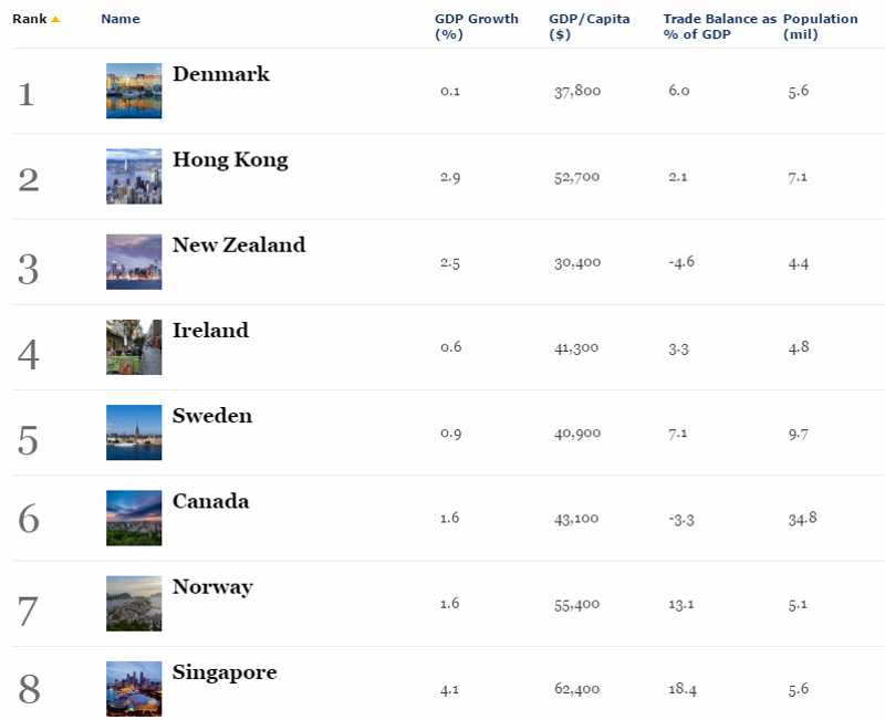 Таджикистан в рейтинге стран по удобству ведения бизнеса