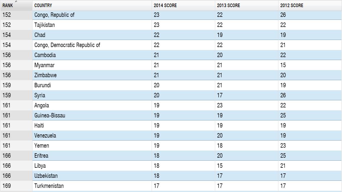 Таджикистан поднялся в Индексе восприятия коррупции на 152-е место