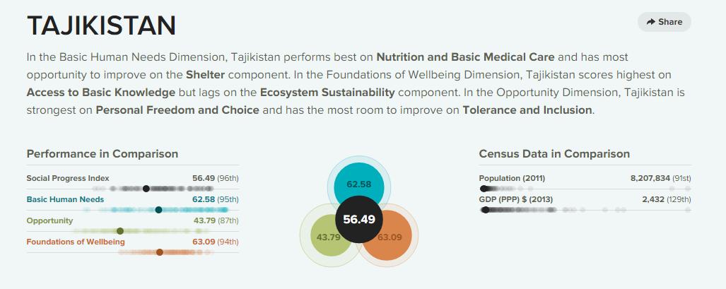 SPI-Tajikistan1