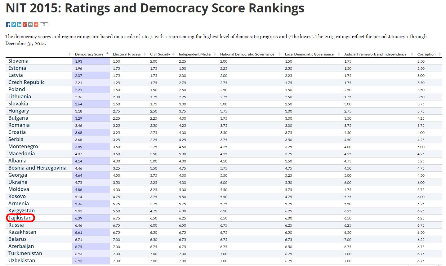 Таджикистан в Рейтинге Демократии - 2015