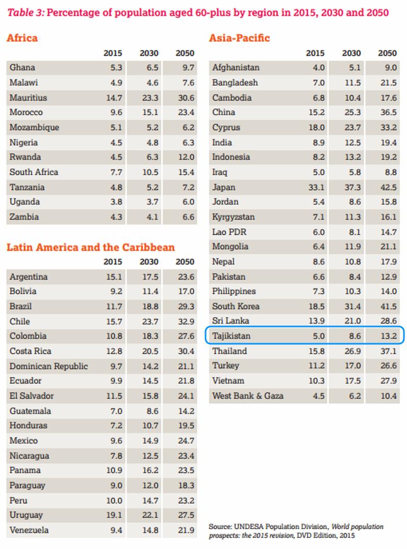 Таджикистан в рейтинге уровня жизни пожилых людей. Global AgeWatch Index 2015