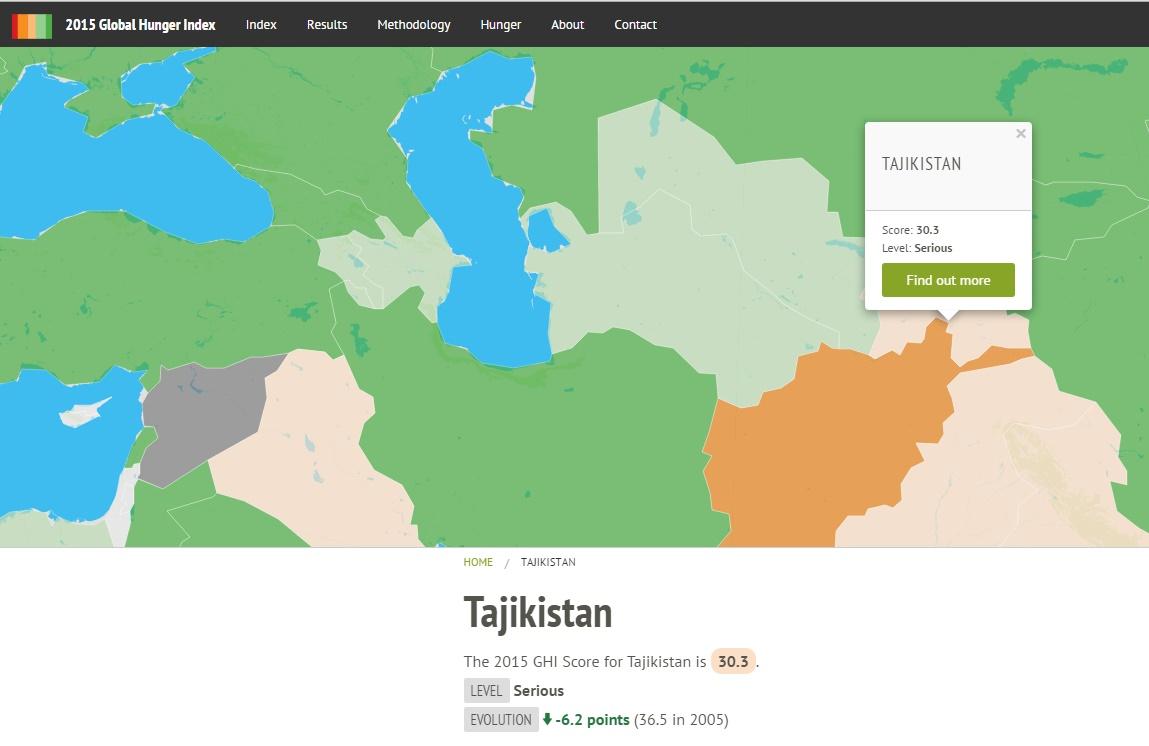 Таджикистан в Глобальном Индексе Голода