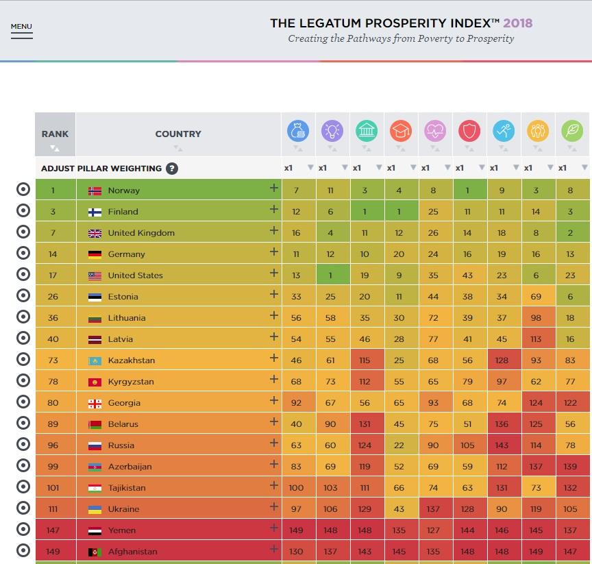Таджикистан на 101 месте в рейтинге процветания Института Legatum