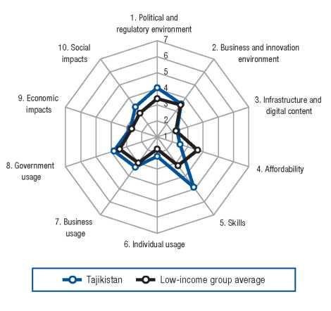 Индекс сетевой готовности Таджикистана
