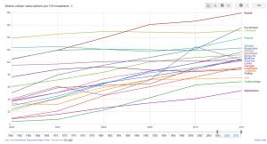 Статистика ИКТ Таджикистана