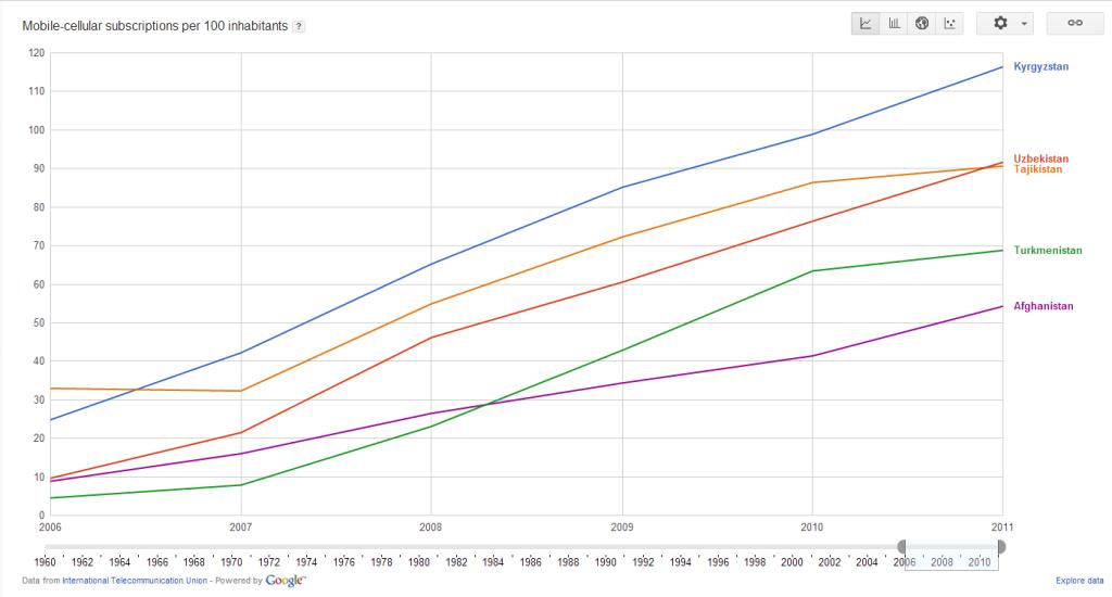 Количество абонентов мобильной связи на 100 жителей (5 стран)