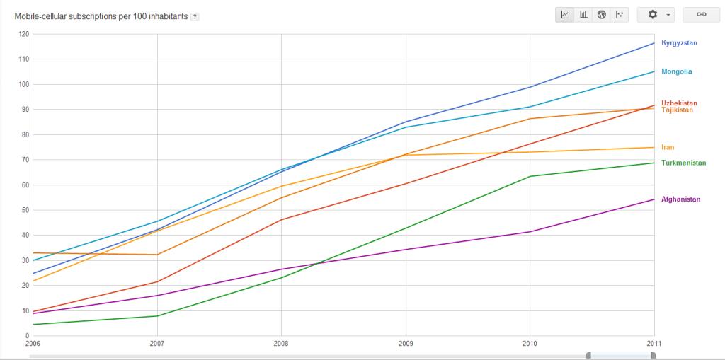Количество абонентов мобильной связи на 100 жителей (7 стран)