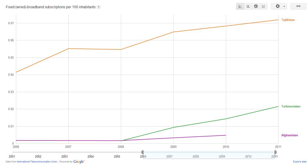 Количество абонентов фиксированного широкополосного доступа в Интернет на 100 жителей (3 страны)