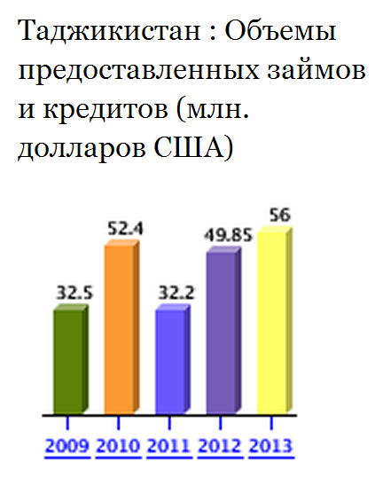 Таджикистан: Объемы предоставленных займов и кредитов