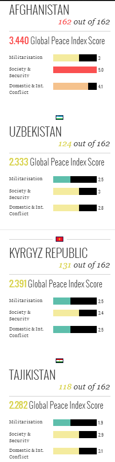 global_peace_index