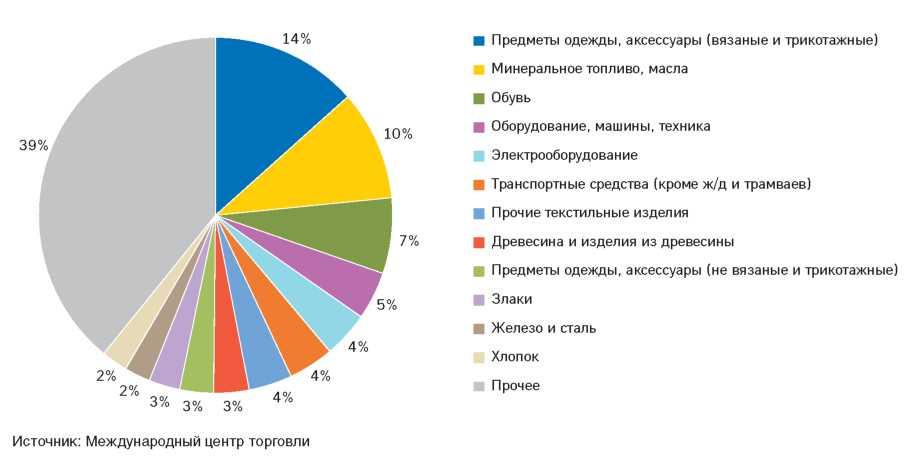 Рисунок 2.11.Структура импорта РТ в 2011 году