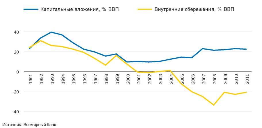 Рисунок 2.4. Динамика капитальных вложений и внутренних сбережений, % ВВП