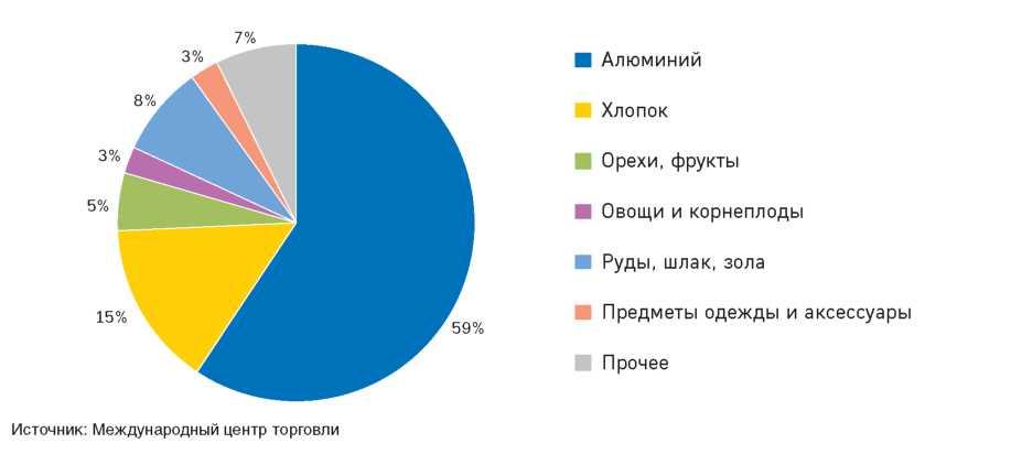 Рисунок 2.8.Структура экспорта РТ, 2011 год