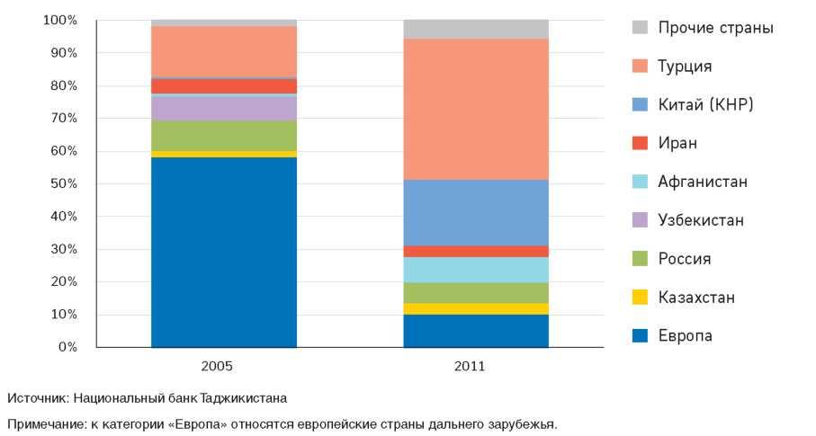 Рисунок 2.9.Направления экспортных поставок РТ в 2005 и 2011 годах