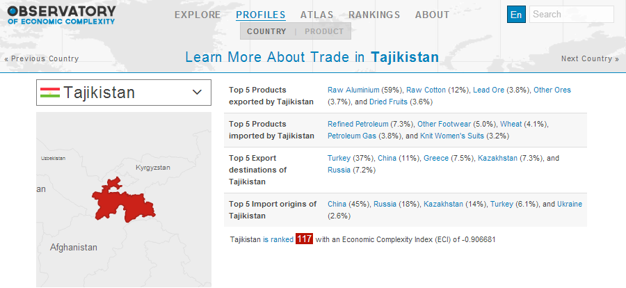 trade in tajikistan0
