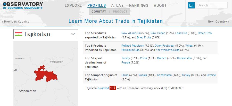 trade in tajikistan0