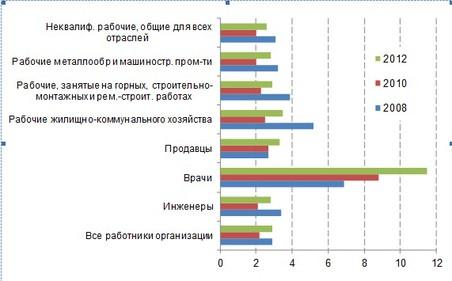 Рисунок 3. Удельный вес потребности в работниках для замещения вакантных рабочих мест в численности работников, %