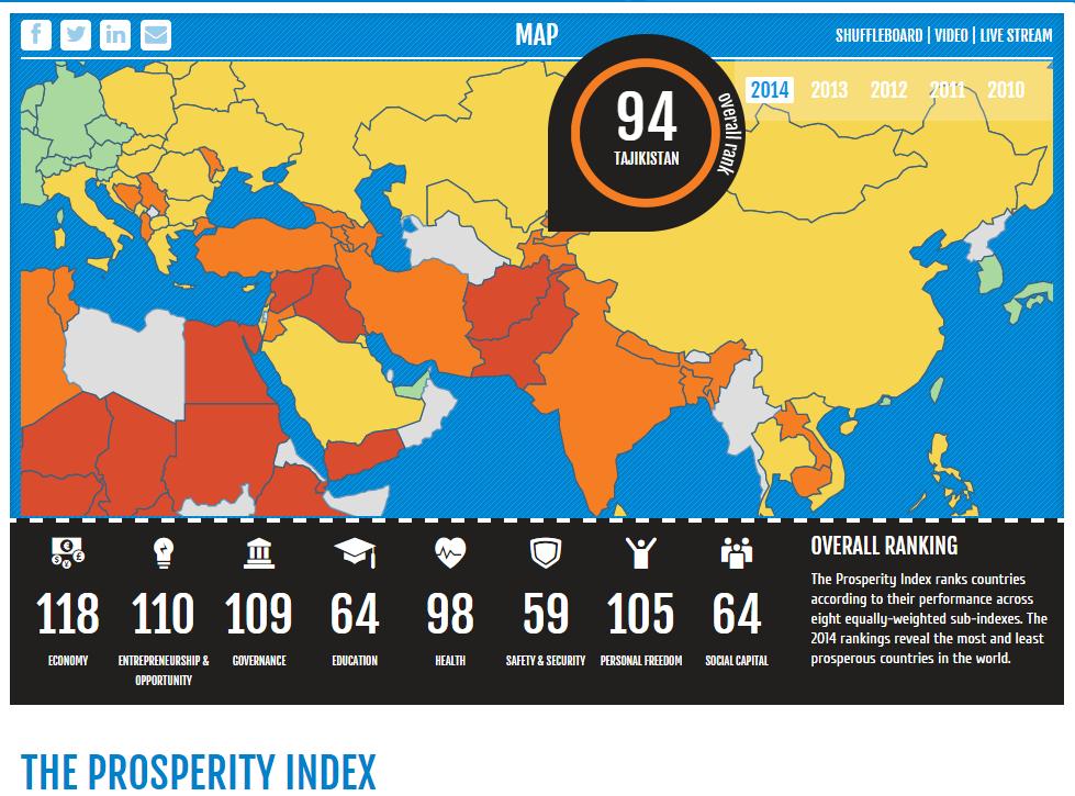 prosperity index-tajikistan