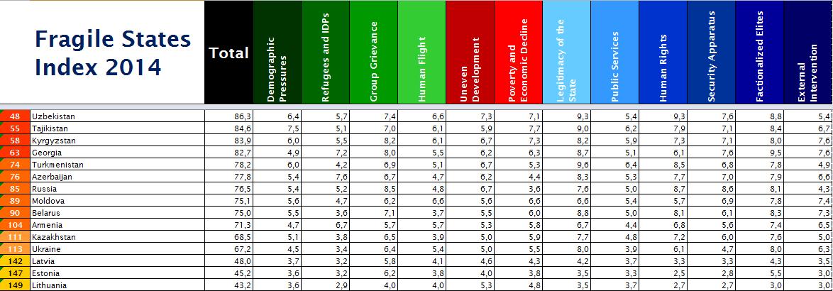 Таджикистан в рейтинге недееспособности государств Fragile States Index 2014