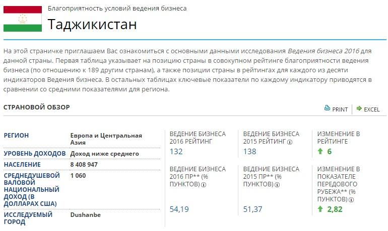Таджикистан в рейтинге Doing Business
