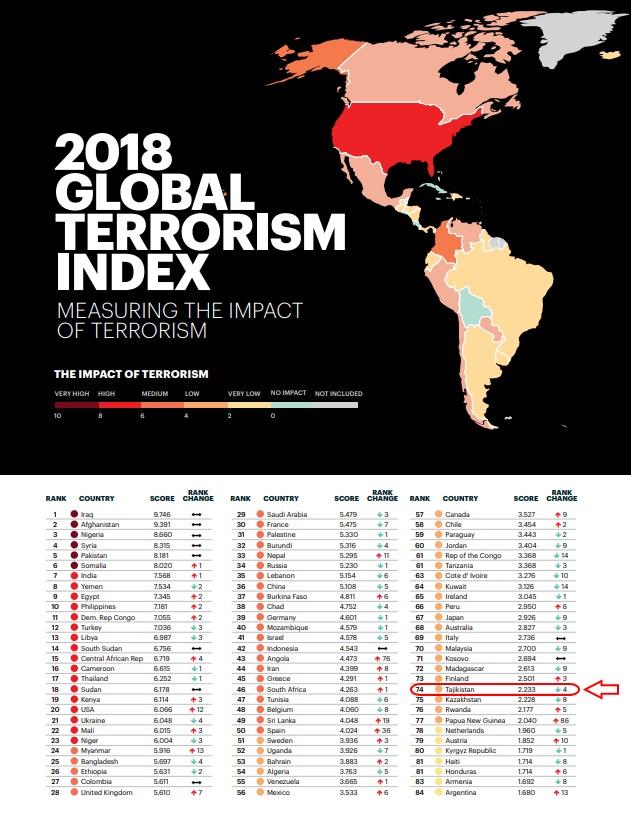 Глобальный индекс терроризма 2018 - Таджикистан на 74 месте
