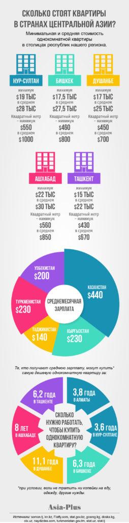 Цены на однокомнатные квартиры в Душанбе