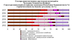 Строительство в Таджикистане