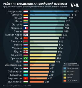 Уровень владения английским в Таджикистане